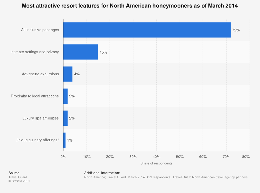 Statistic: Most attractive resort features for North American honeymooners as of March 2014 | Statista