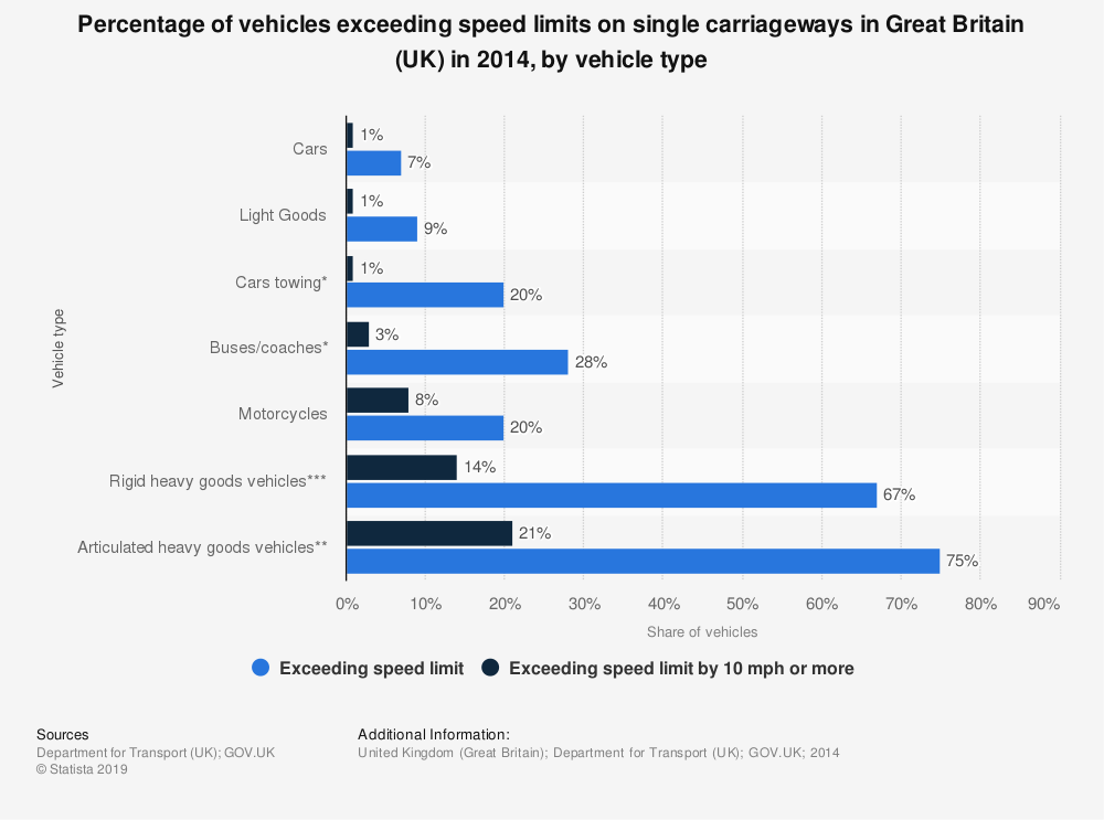 Statistic: Percentage of vehicles exceeding speed limits on single carriageways in Great Britain (UK) in 2014, by vehicle type | Statista