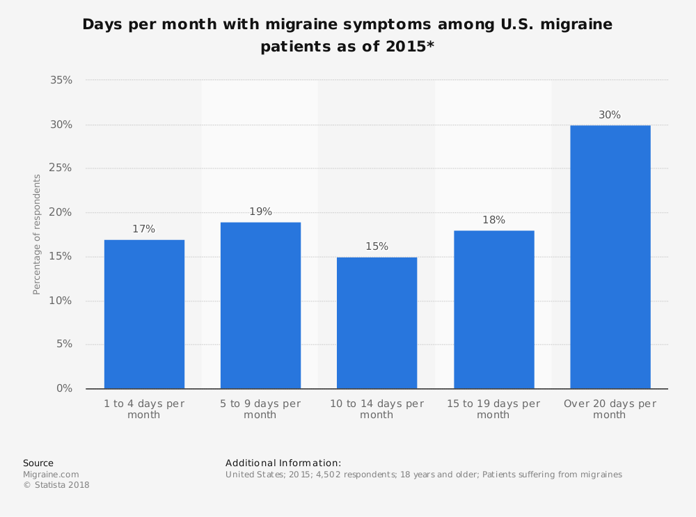 Statistic: Days per month with migraine symptoms among U.S. migraine patients as of 2015* | Statista
