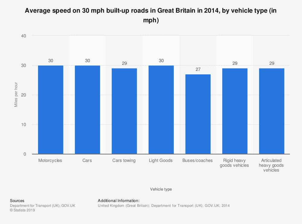 Statistic: Average speed on 30 mph built-up roads in Great Britain in 2014, by vehicle type (in mph) | Statista