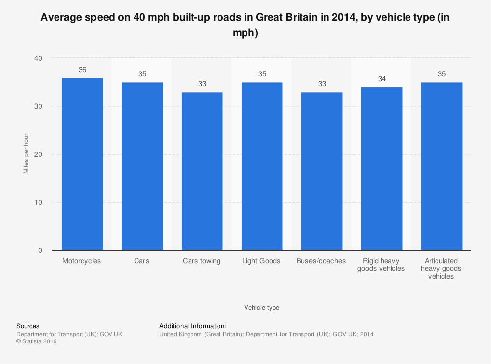 Statistic: Average speed on 40 mph built-up roads in Great Britain in 2014, by vehicle type (in mph) | Statista