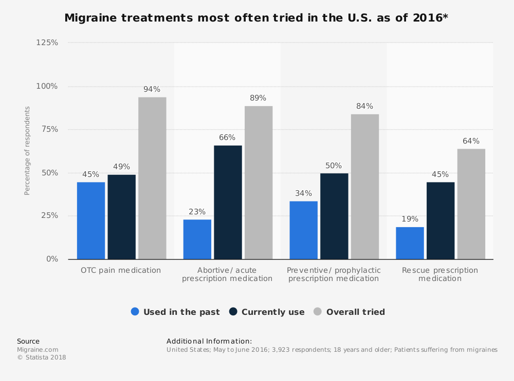 Statistic: Migraine treatments most often tried in the U.S. as of 2016* | Statista
