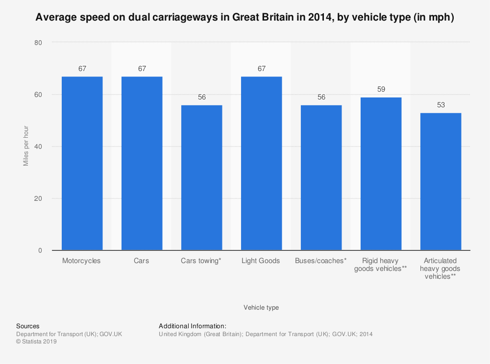 Statistic: Average speed on dual carriageways in Great Britain in 2014, by vehicle type (in mph) | Statista