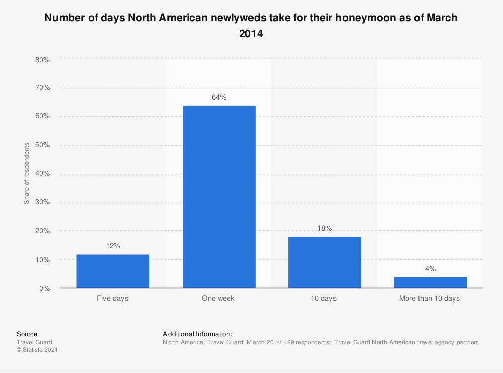 Statistic: Number of days North American newlyweds take for their honeymoon as of March 2014 | Statista