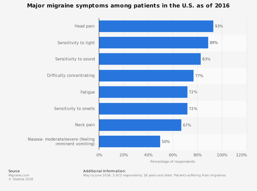 Statistic: Major migraine symptoms among patients in the U.S. as of 2016 | Statista