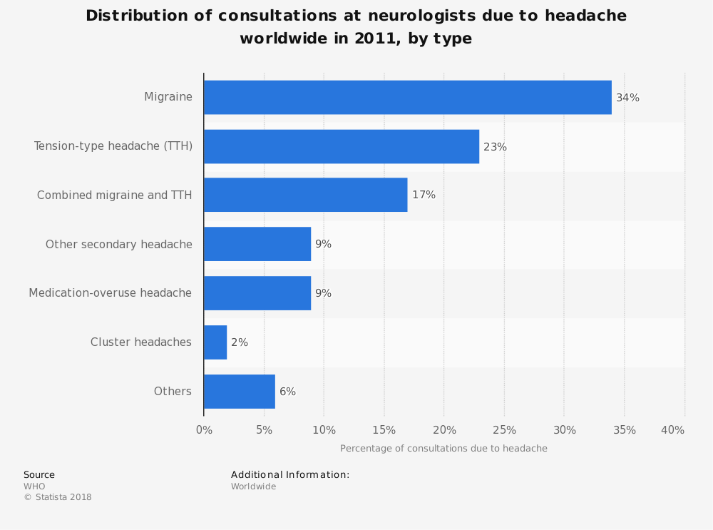 Statistic: Distribution of consultations at neurologists due to headache worldwide in 2011, by type | Statista