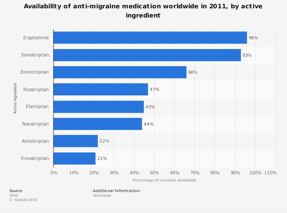 Statistic: Availability of anti-migraine medication worldwide in 2011, by active ingredient | Statista