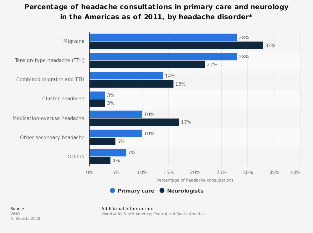 Statistic: Percentage of headache consultations in primary care and neurology in the Americas as of 2011, by headache disorder* | Statista