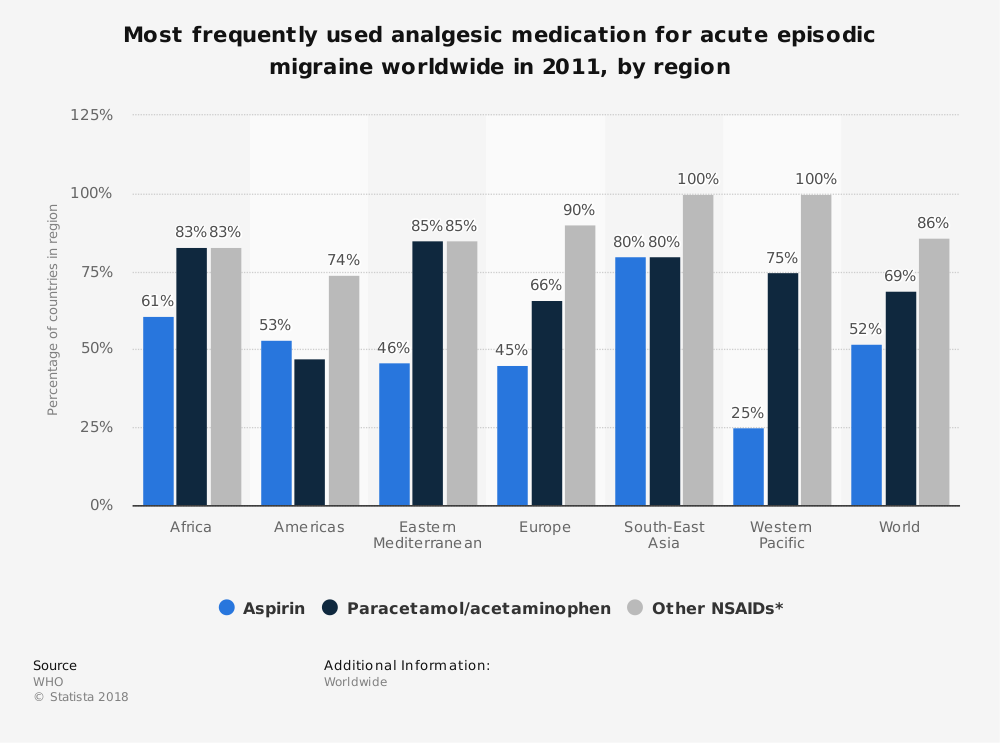 Statistic: Most frequently used analgesic medication for acute episodic migraine worldwide in 2011, by region | Statista