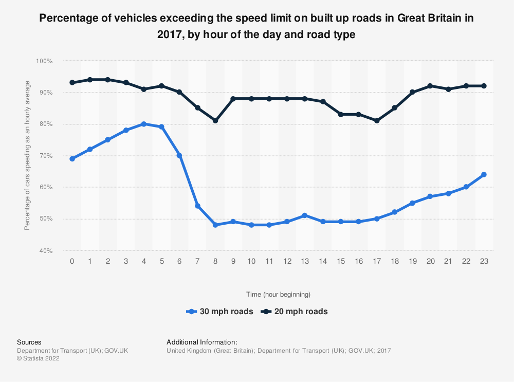 Statistic: Percentage of vehicles exceeding the speed limit on built up roads in Great Britain in 2017, by hour of the day and road type | Statista