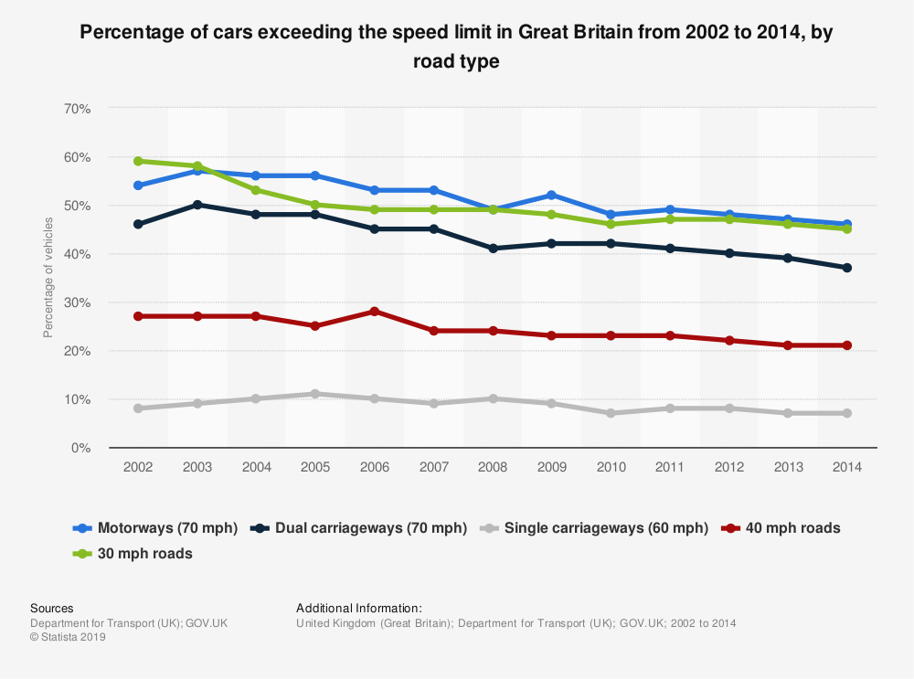 Statistic: Percentage of cars exceeding the speed limit in Great Britain from 2002 to 2014, by road type | Statista