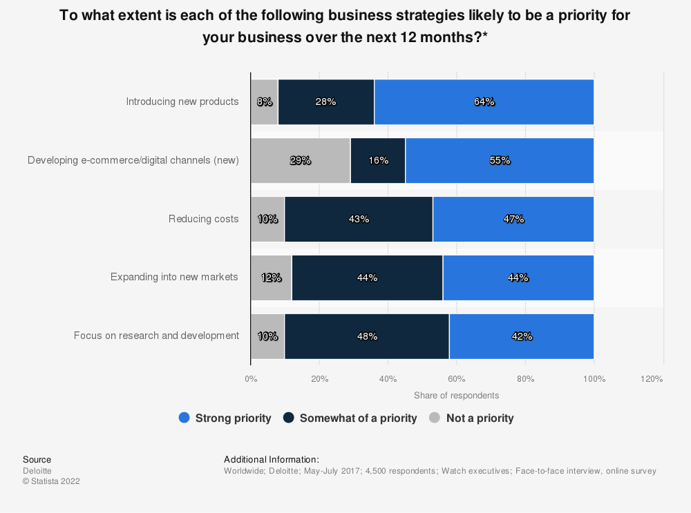 Statistic: To what extent is each of the following business strategies likely to be a priority for your business over the next 12 months?* | Statista