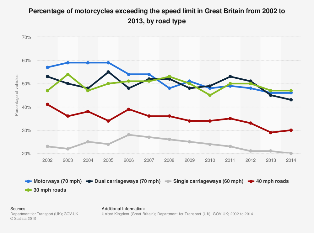 Statistic: Percentage of motorcycles exceeding the speed limit in Great Britain from 2002 to 2013, by road type | Statista