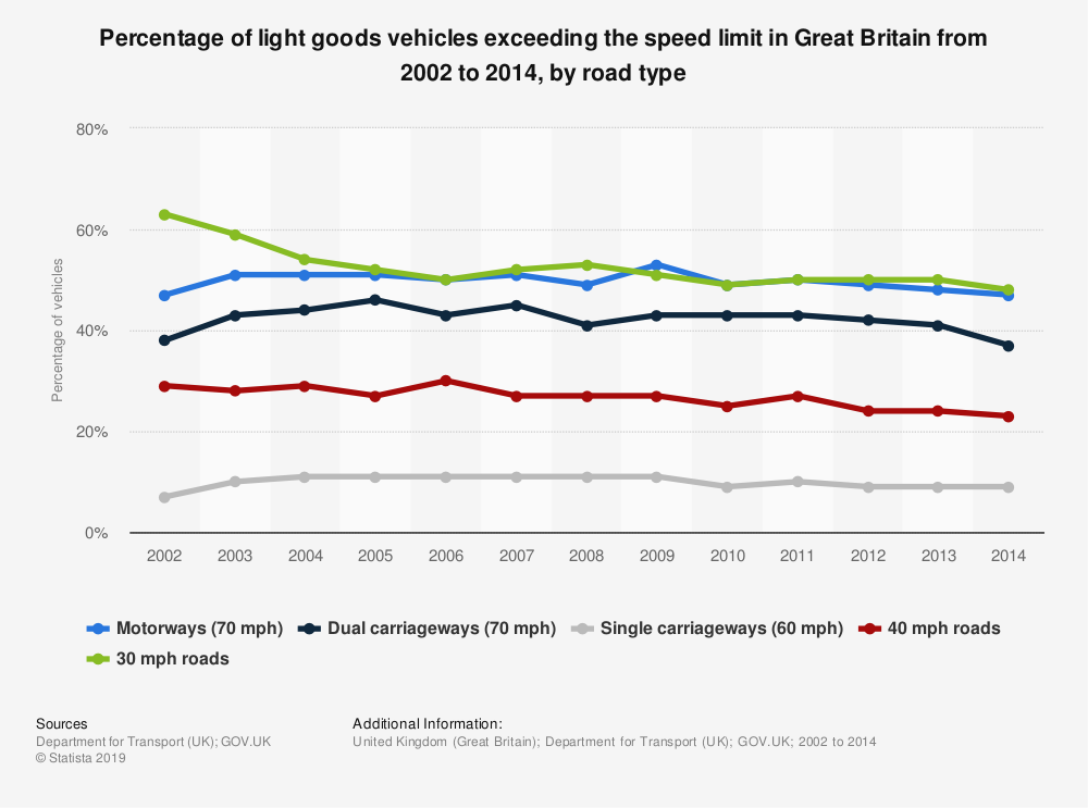 Statistic: Percentage of light goods vehicles exceeding the speed limit in Great Britain from 2002 to 2014, by road type | Statista