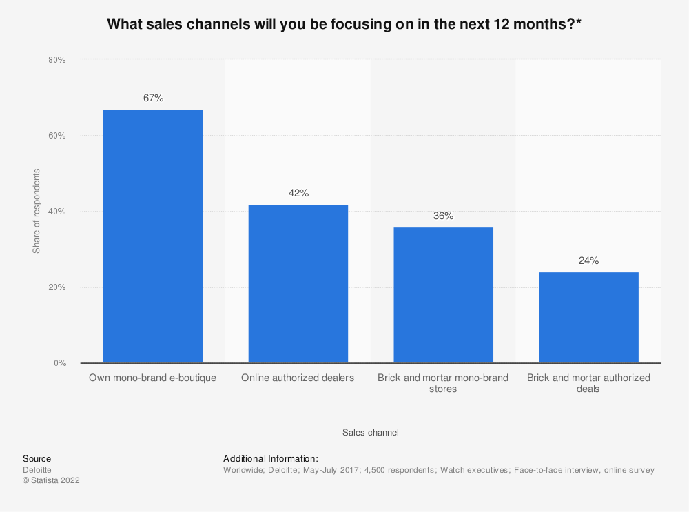 Statistic: What sales channels will you be focusing on in the next 12 months?* | Statista