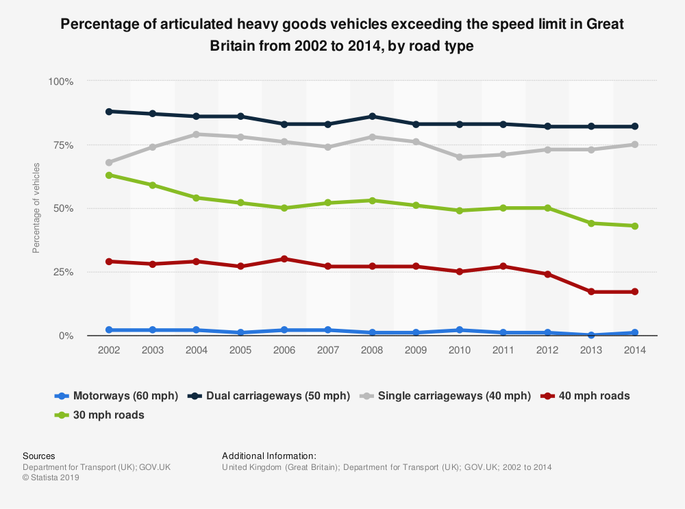 Statistic: Percentage of articulated heavy goods vehicles exceeding the speed limit in Great Britain from 2002 to 2014, by road type | Statista