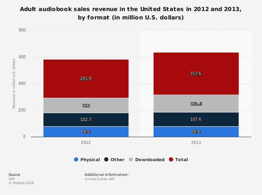 Statistic: Adult audiobook sales revenue in the United States in 2012 and 2013, by format (in million U.S. dollars) | Statista
