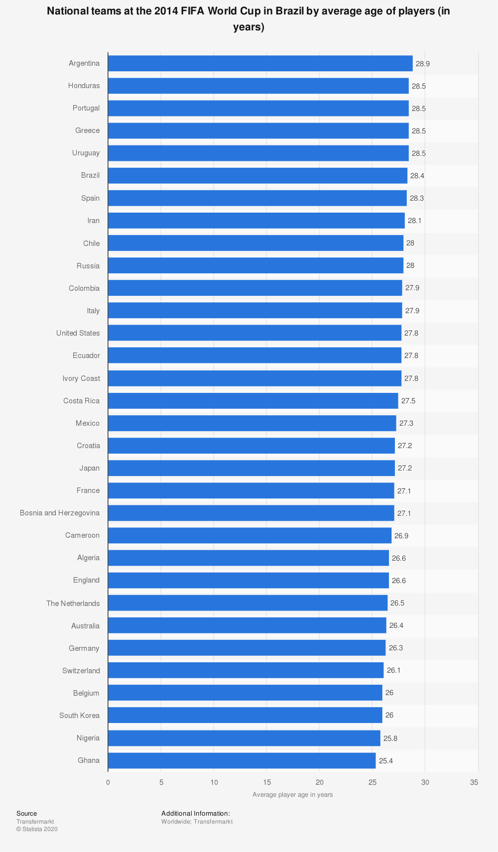 Statistic: National teams at the 2014 FIFA World Cup in Brazil by average age of players (in years) | Statista