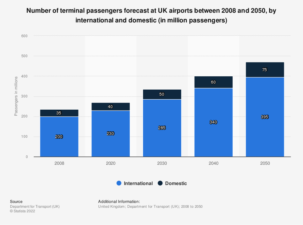 Statistic: Number of terminal passengers forecast at UK airports between 2008 and 2050, by international and domestic (in million passengers) | Statista