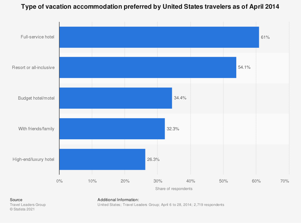 Statistic: Type of vacation accommodation preferred by United States travelers as of April 2014 | Statista