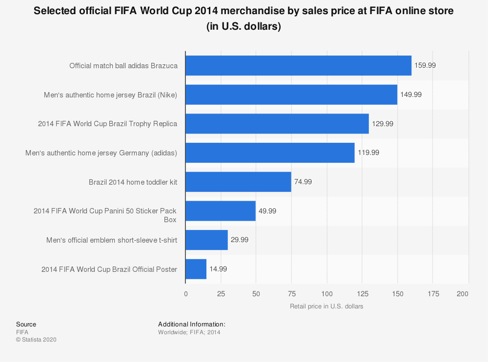 Statistic: Selected official FIFA World Cup 2014  merchandise by sales price at FIFA online store (in U.S. dollars) | Statista