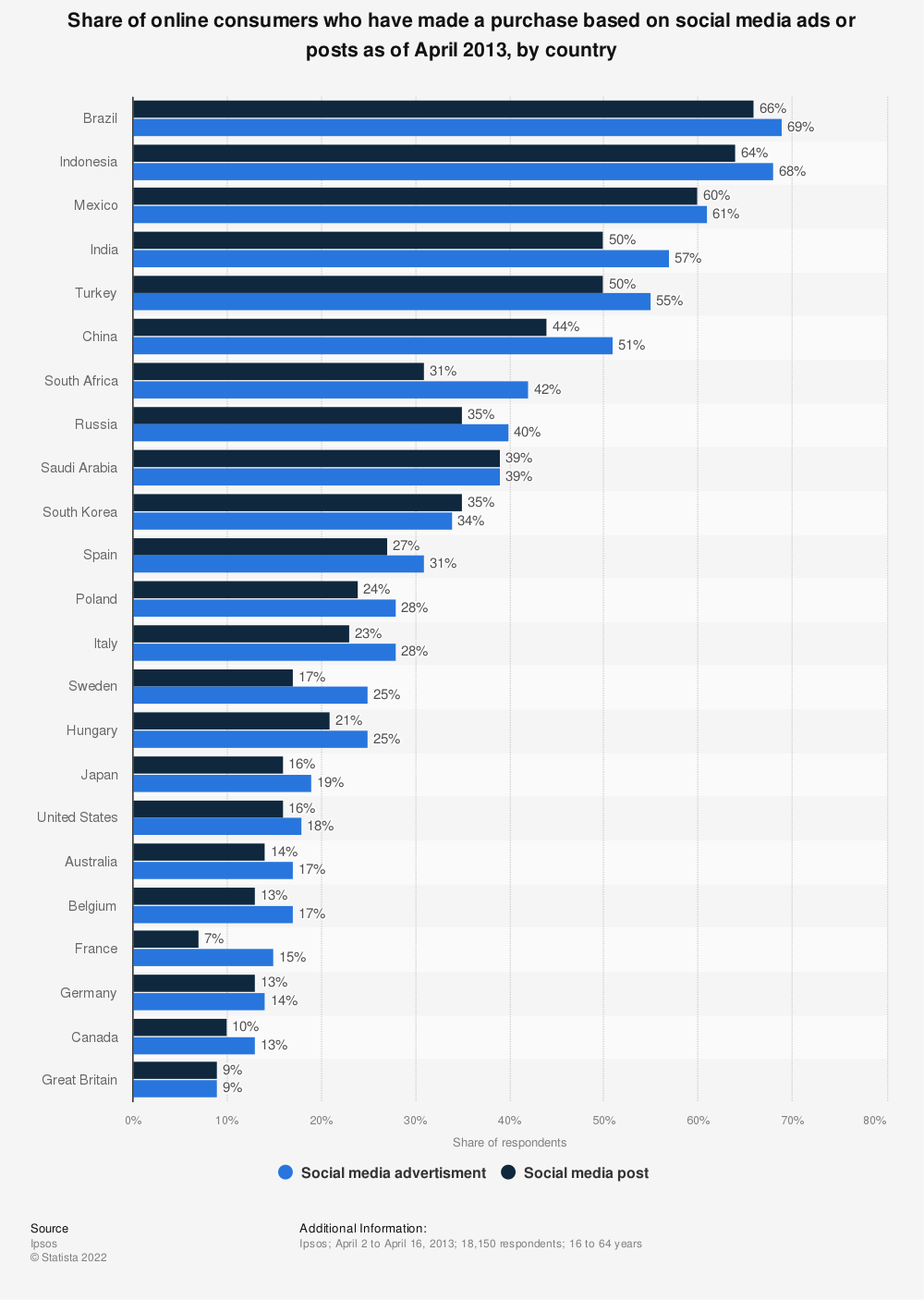 Statistic: Share of online consumers who have made a purchase based on social media ads or posts as of April 2013, by country | Statista