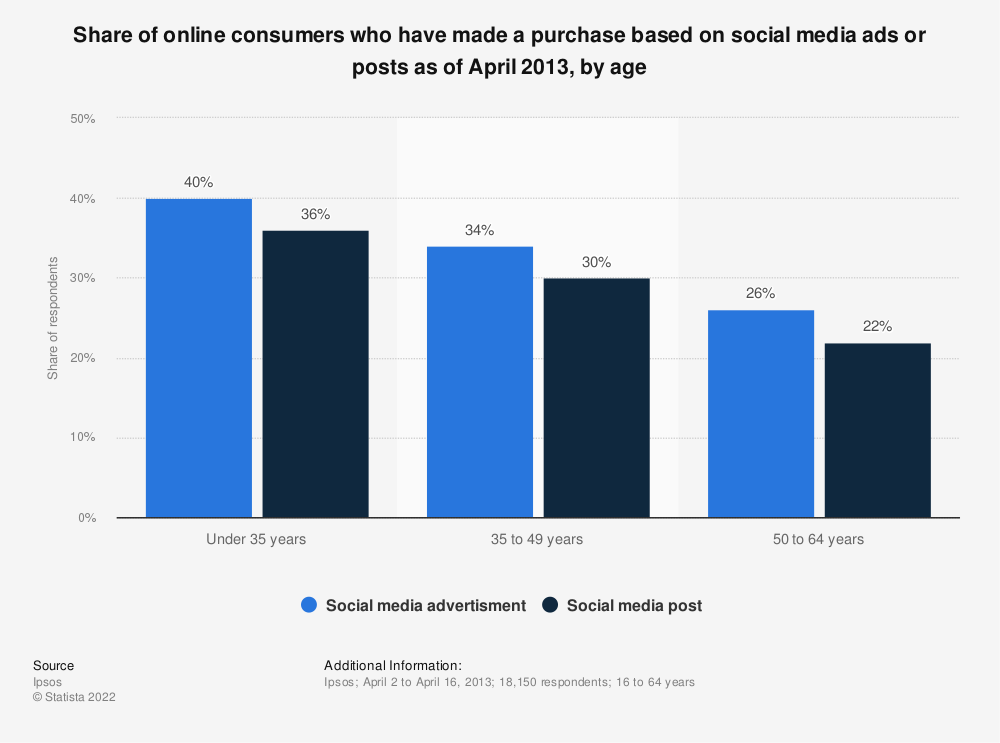 Statistic: Share of online consumers who have made a purchase based on social media ads or posts as of April 2013, by age | Statista