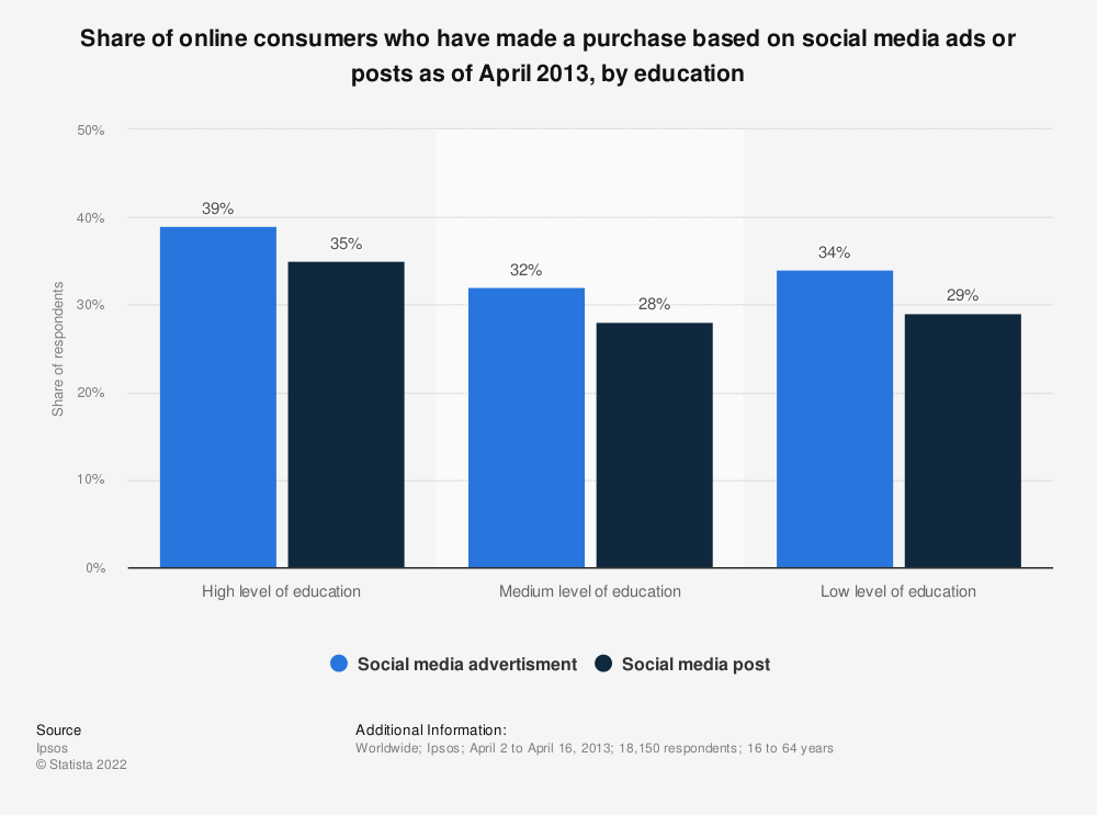 Statistic: Share of online consumers who have made a purchase based on social media ads or posts as of April 2013, by education | Statista