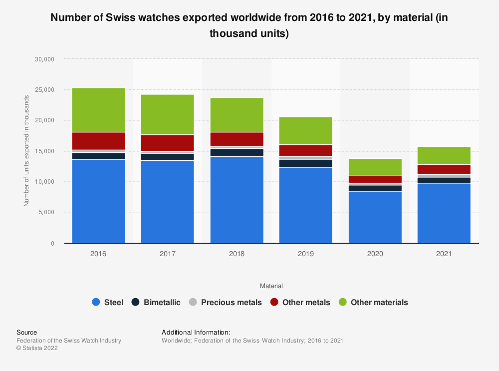 Statistic: Number of Swiss watches exported worldwide from 2016 to 2018, by material (in thousand units) | Statista