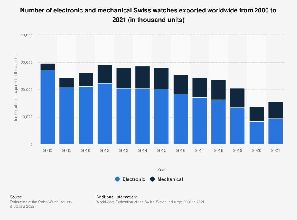 Statistic: Number of electronic and mechanical Swiss watches exported worldwide from 2000 to 2018 (in thousand units) | Statista