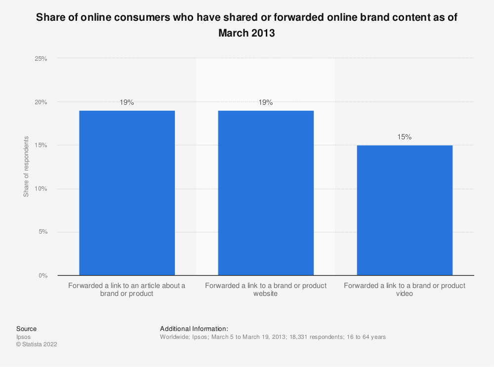 Statistic: Share of online consumers who have shared or forwarded online brand content as of March 2013 | Statista