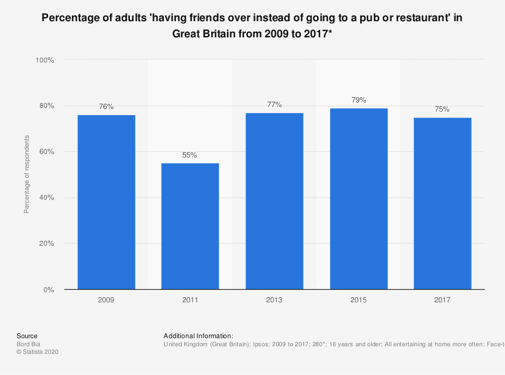 Statistic: Percentage of adults 'having friends over instead of going to a pub or restaurant' in Great Britain from 2009 to 2017* | Statista
