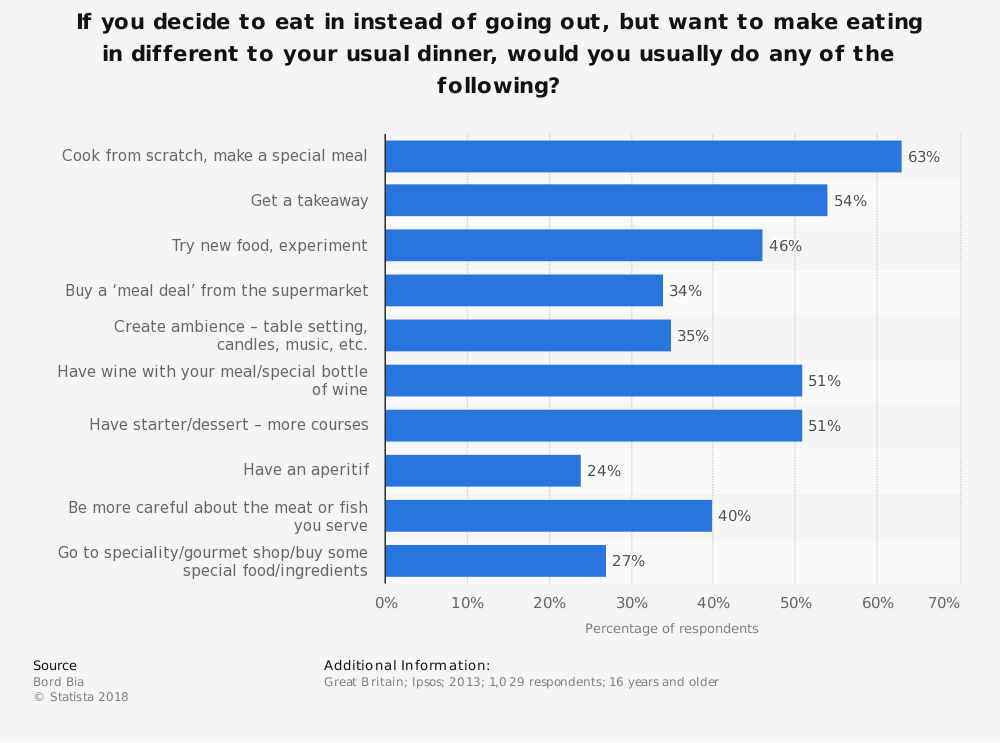 Statistic: If you decide to eat in instead of going out, but want to make eating in different to your usual dinner, would you usually do any of the following? | Statista