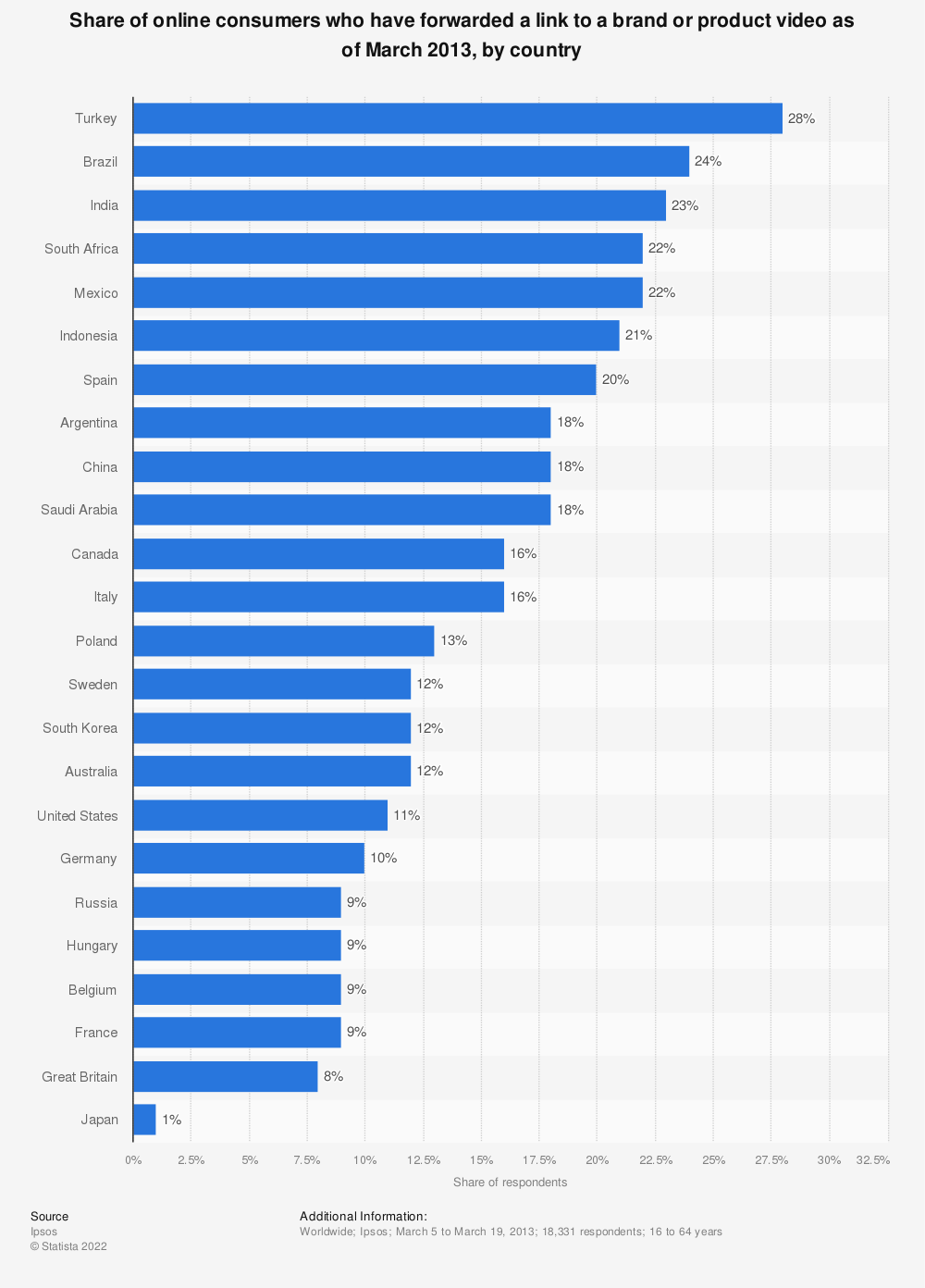 Statistic: Share of online consumers who have forwarded a link to a brand or product video as of March 2013, by country | Statista
