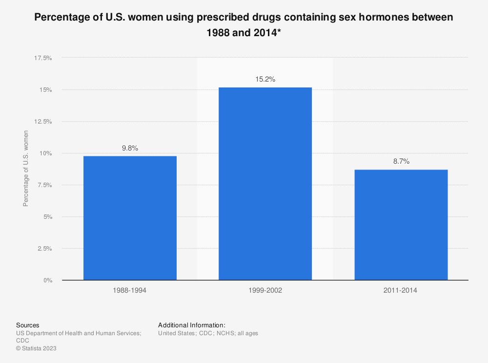 Statistic: Percentage of U.S. women using prescribed drugs containing sex hormones between 1988 and 2014*   Statista