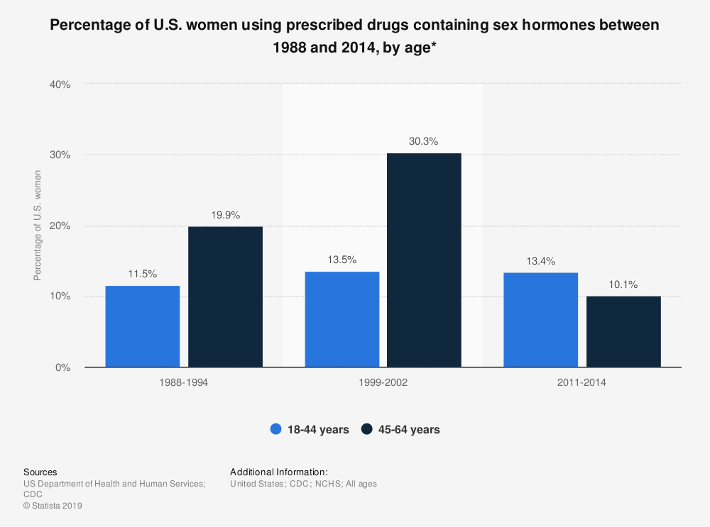Statistic: Percentage of U.S. women using prescribed drugs containing sex hormones between 1988 and 2014, by age* | Statista