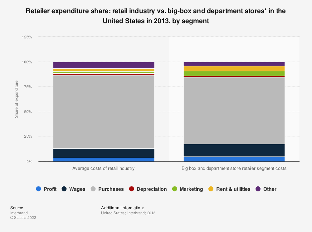 Statistic: Retailer expenditure share: retail industry vs. big-box and department stores* in the United States in 2013, by segment | Statista