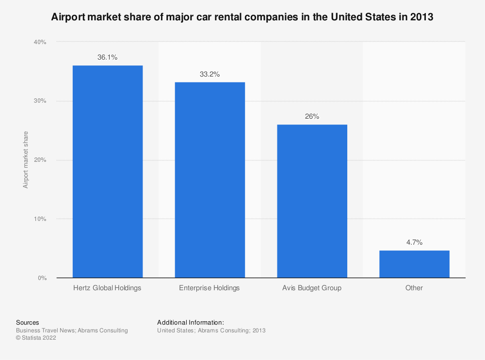 Statistic: Airport market share of major car rental companies in the United States in 2013 | Statista
