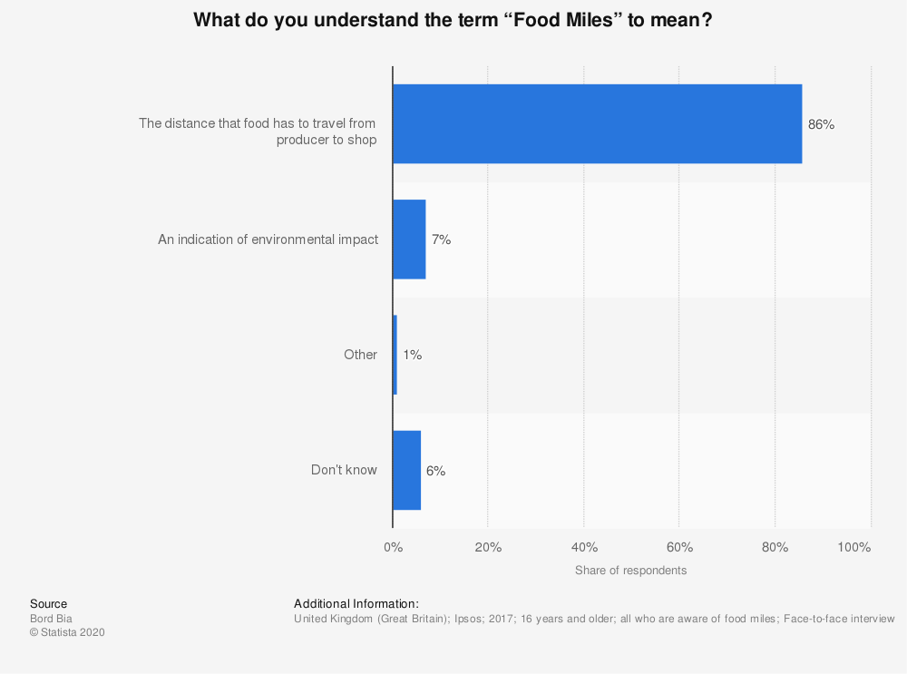 "Statistic: What do you understand the term ""Food Miles"" to mean? 