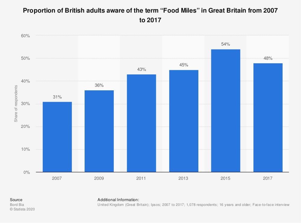 """Statistic: Proportion of British adults aware of the term """"Food Miles"""" in Great Britain from 2007 to 2017 