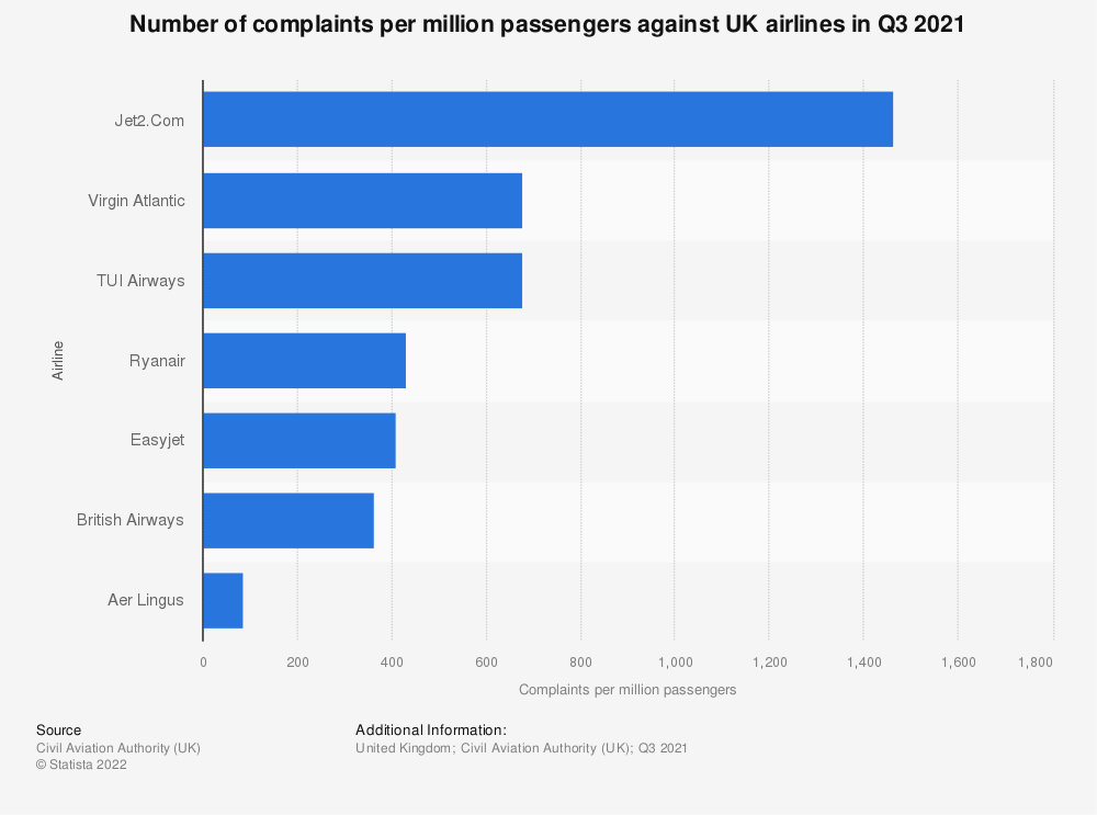 Statistic: Number of complaints against leading UK airlines from 2013 to 2016, per million passengers | Statista