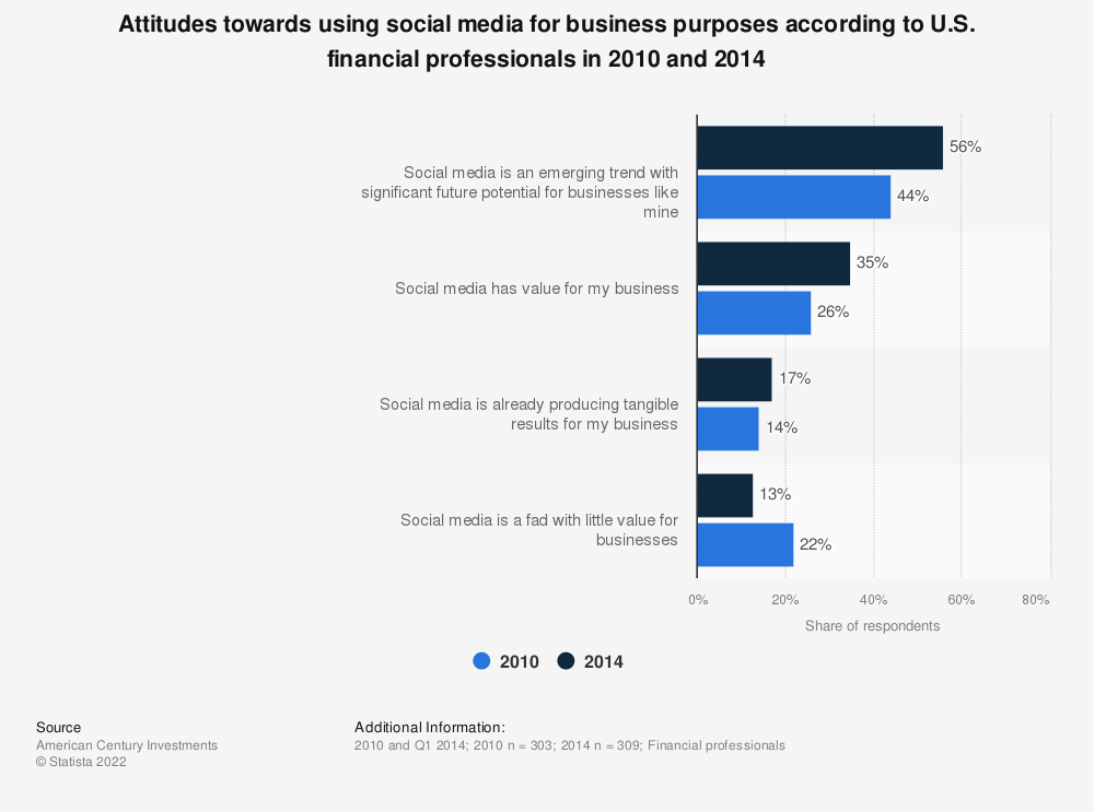 Statistic: Attitudes towards using social media for business purposes according to U.S. financial professionals in 2010 and 2014 | Statista