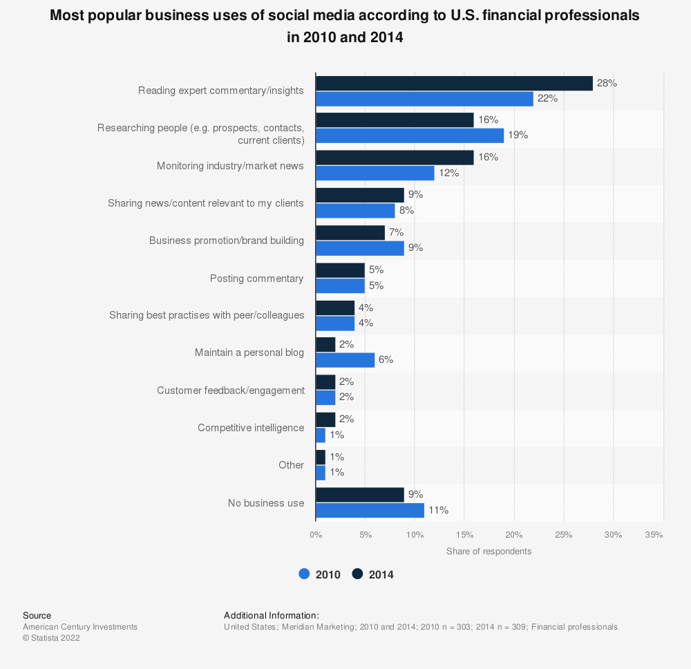 Statistic: Most popular business uses of social media according to U.S. financial professionals in 2010 and 2014 | Statista