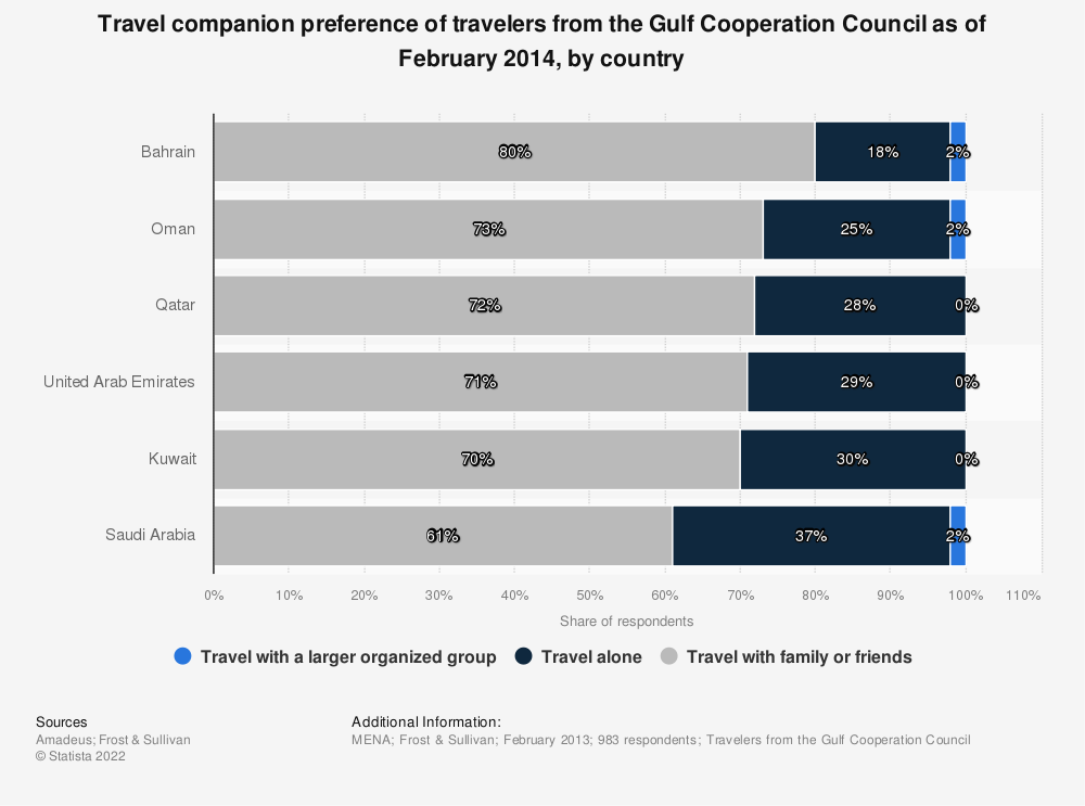 Statistic: Travel companion preference of travelers from the Gulf Cooperation Council as of February 2014, by country | Statista