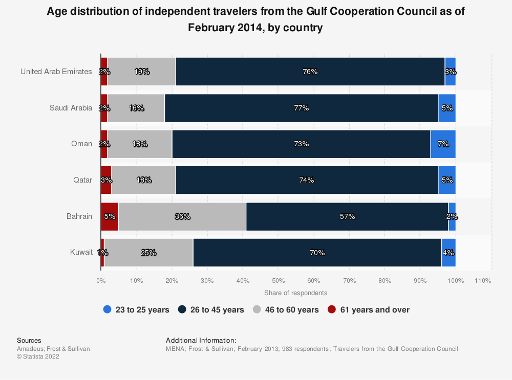 Statistic: Age distribution of independent travelers from the Gulf Cooperation Council as of February 2014, by country | Statista