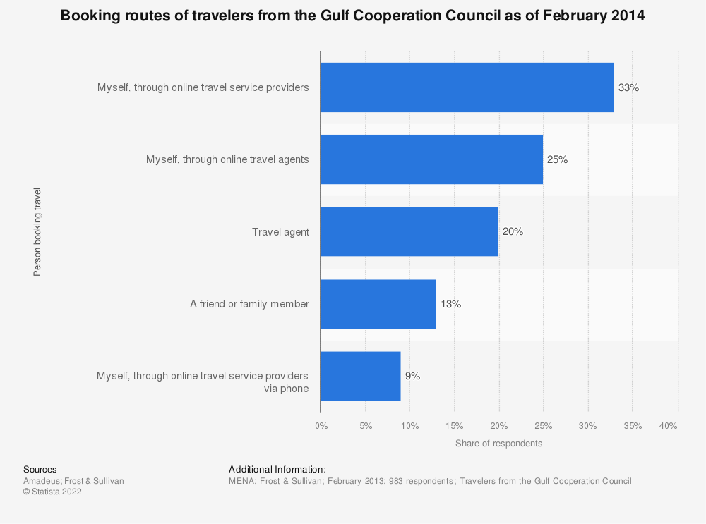 Statistic: Booking routes of travelers from the Gulf Cooperation Council as of February 2014 | Statista
