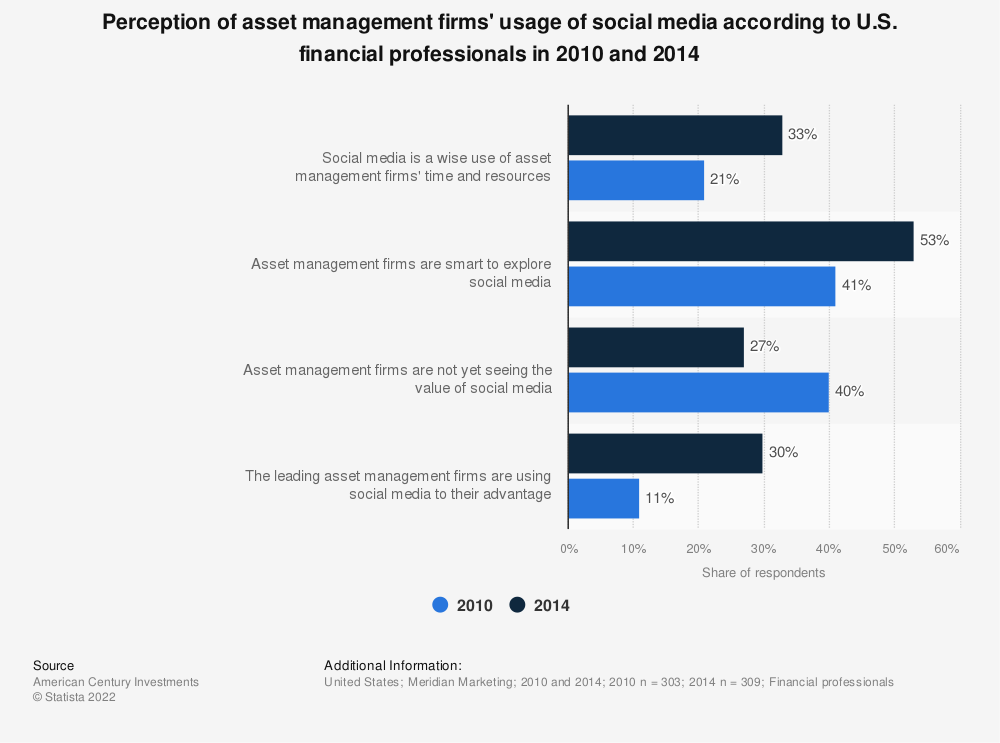 Statistic: Perception of asset management firms' usage of social media according to U.S. financial professionals in 2010 and 2014 | Statista