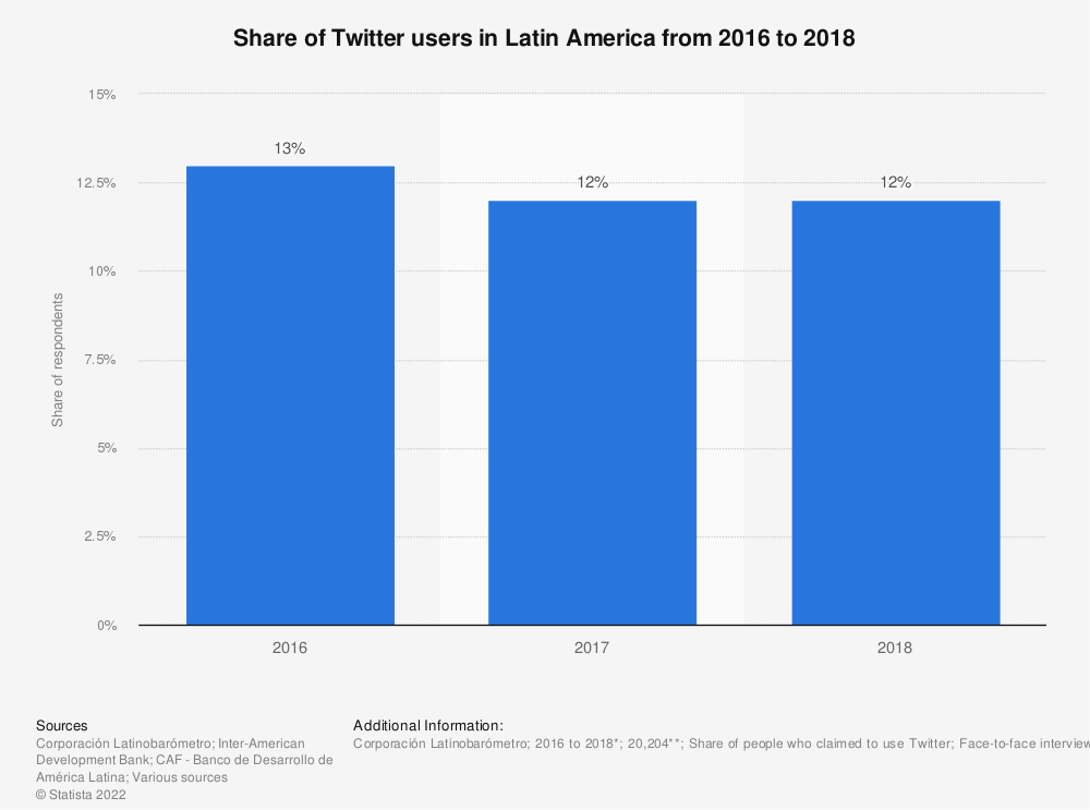 Statistic: Twitter user penetration in Latin America from 2016 to 2018 | Statista