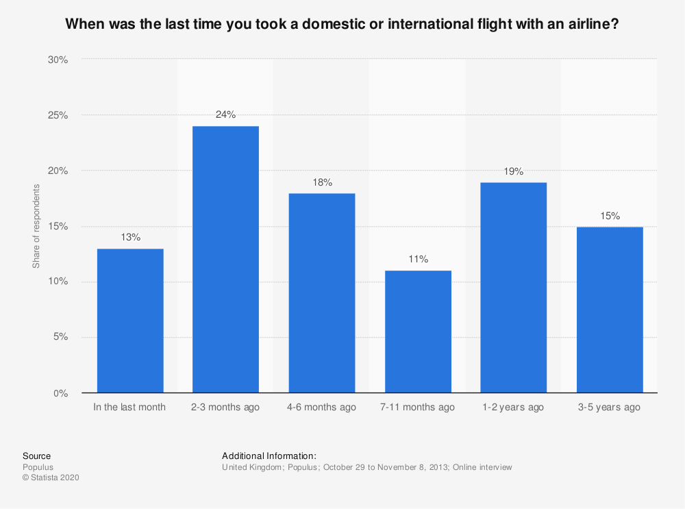 Statistic: When was the last time you took a domestic or international flight with an airline? | Statista