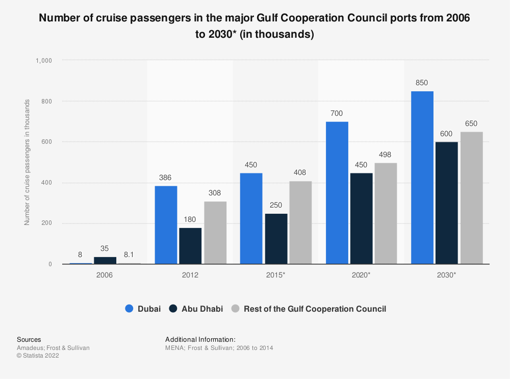 Statistic: Number of cruise passengers in the major Gulf Cooperation Council ports from 2006 to 2030* (in thousands) | Statista